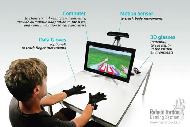 This image shows an overview of the Rehabilitation Gaming System. Image credit: Rehabilitation Gaming System.